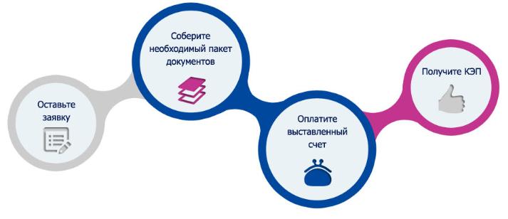 Схема получения Квалифицированной электронной подписи